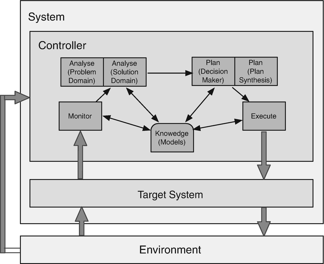 Challenges in Engineering Self-Adaptive Authorisation