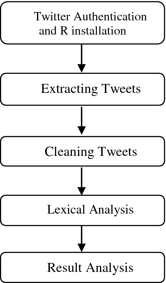 Sentiment Analysis of Live Tweets After Elections | SpringerLink
