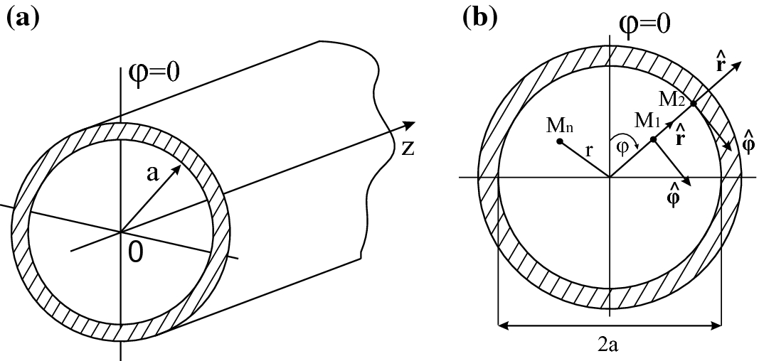 Cylindrical Hollow Metallic Waveguides And Cavity Resonators