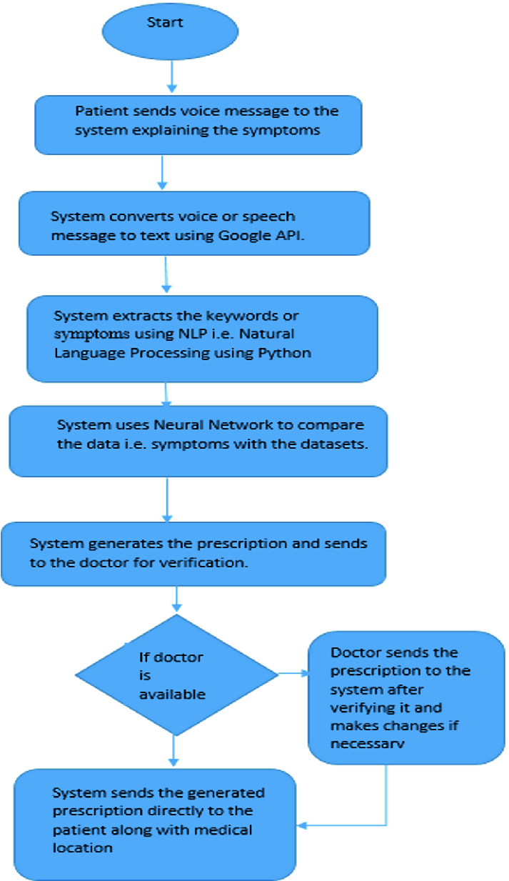 Primary Healthcare Using Artificial Intelligence   SpringerLink