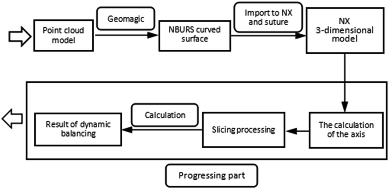 Dynamic Balance Analysis of Crankshaft Based on Three