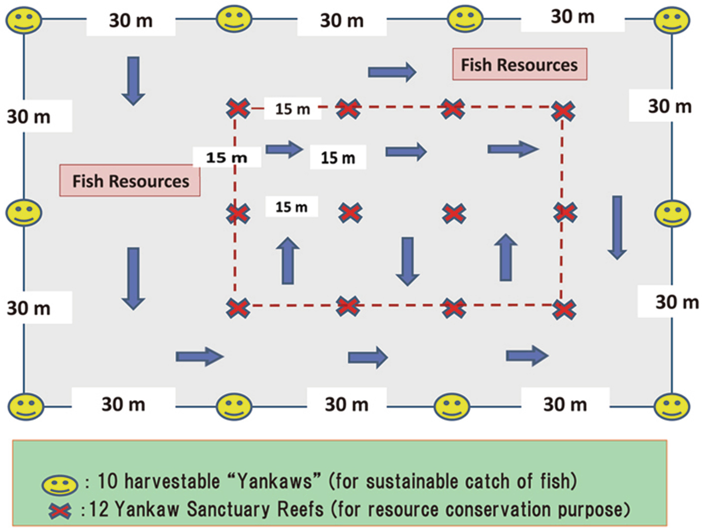 Interactive Governance for Sustainable Resource Use and