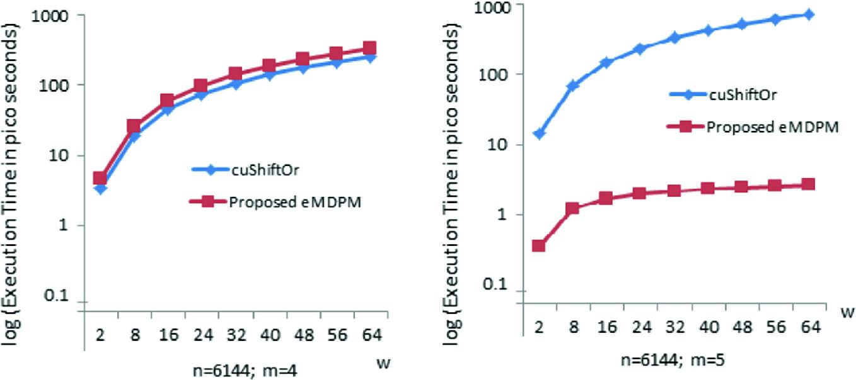 eMDPM: Efficient Multidimensional Pattern Matching Algorithm