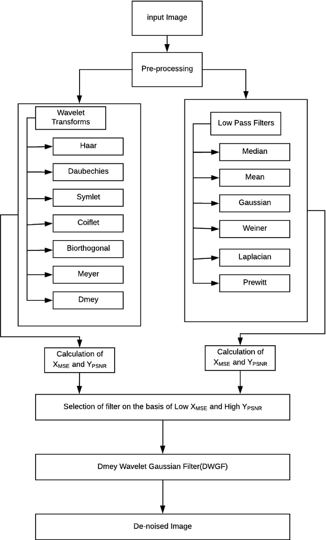 Design of Dmey Wavelet Gaussian Filter (DWGF) for De-noising