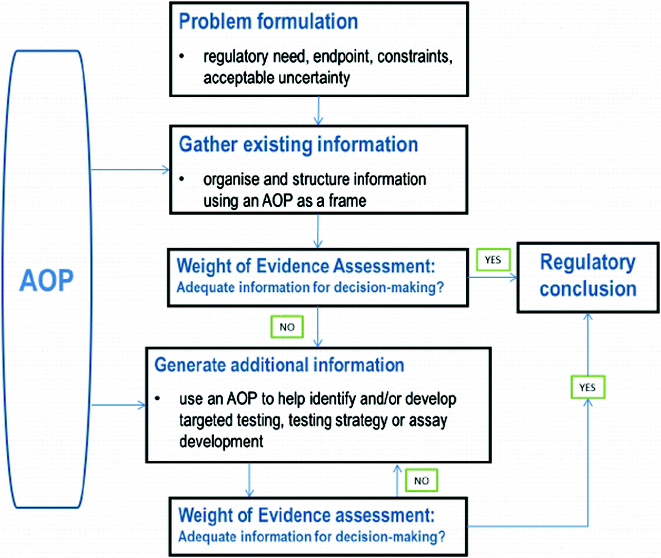 The Use of Adverse Outcome Pathways (AOPs) to Support