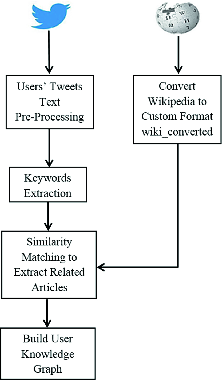 Building Knowledge Graph Based on User Tweets | SpringerLink