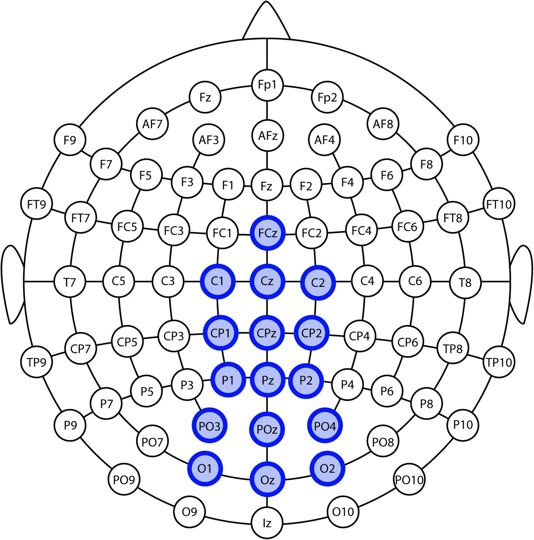Classification Performance of SSVEP Brain-Computer