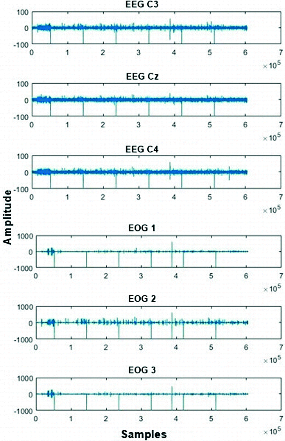 EEG Signal Analysis Using PCA and Logistic Regression