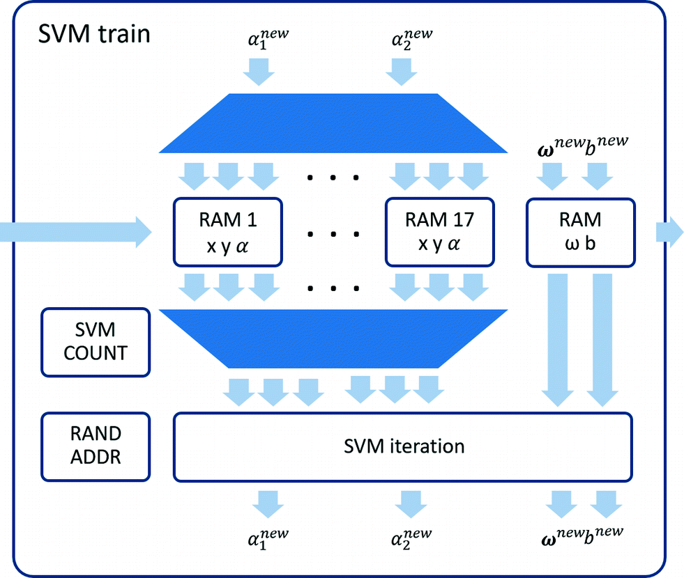 Proposal of a Hardware SVM Implementation for Fast sEMG