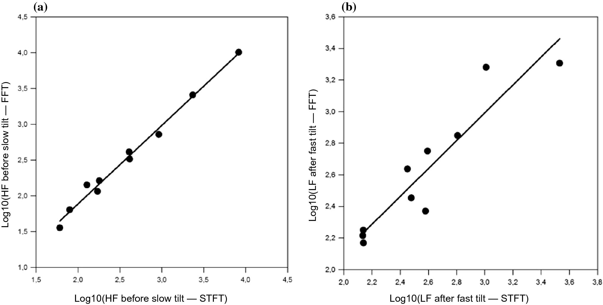 Quantification of Autonomic Response to Passive Change of Posture in
