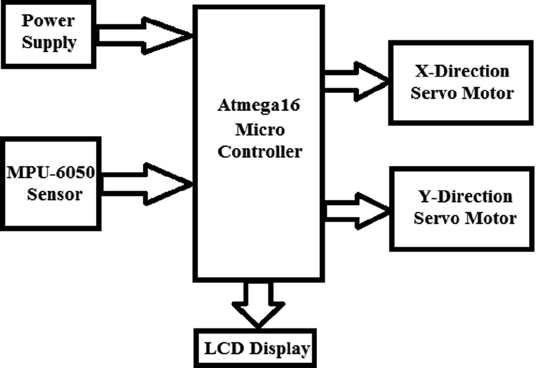 Development of Self-stabilizing Platform Using MPU-6050 as