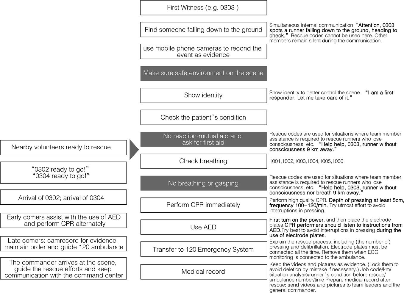 Case VIII: First Respond®: A Universal Mutual-Aid Emergency Platform