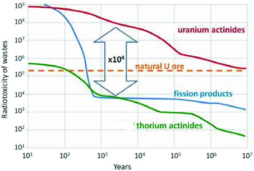 Thorium Technology Development in an Indian Perspective