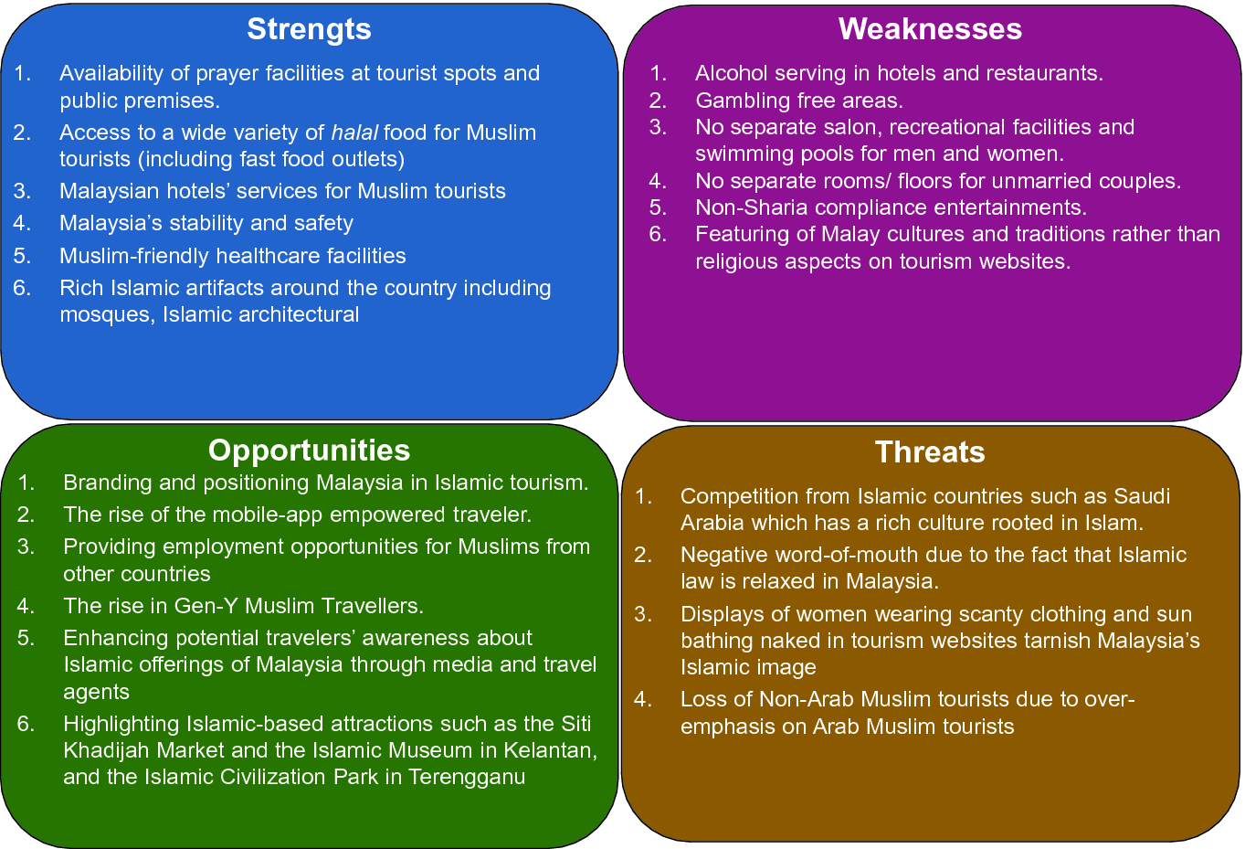 Islamic Tourism: Emerging Trends, Challenges, and