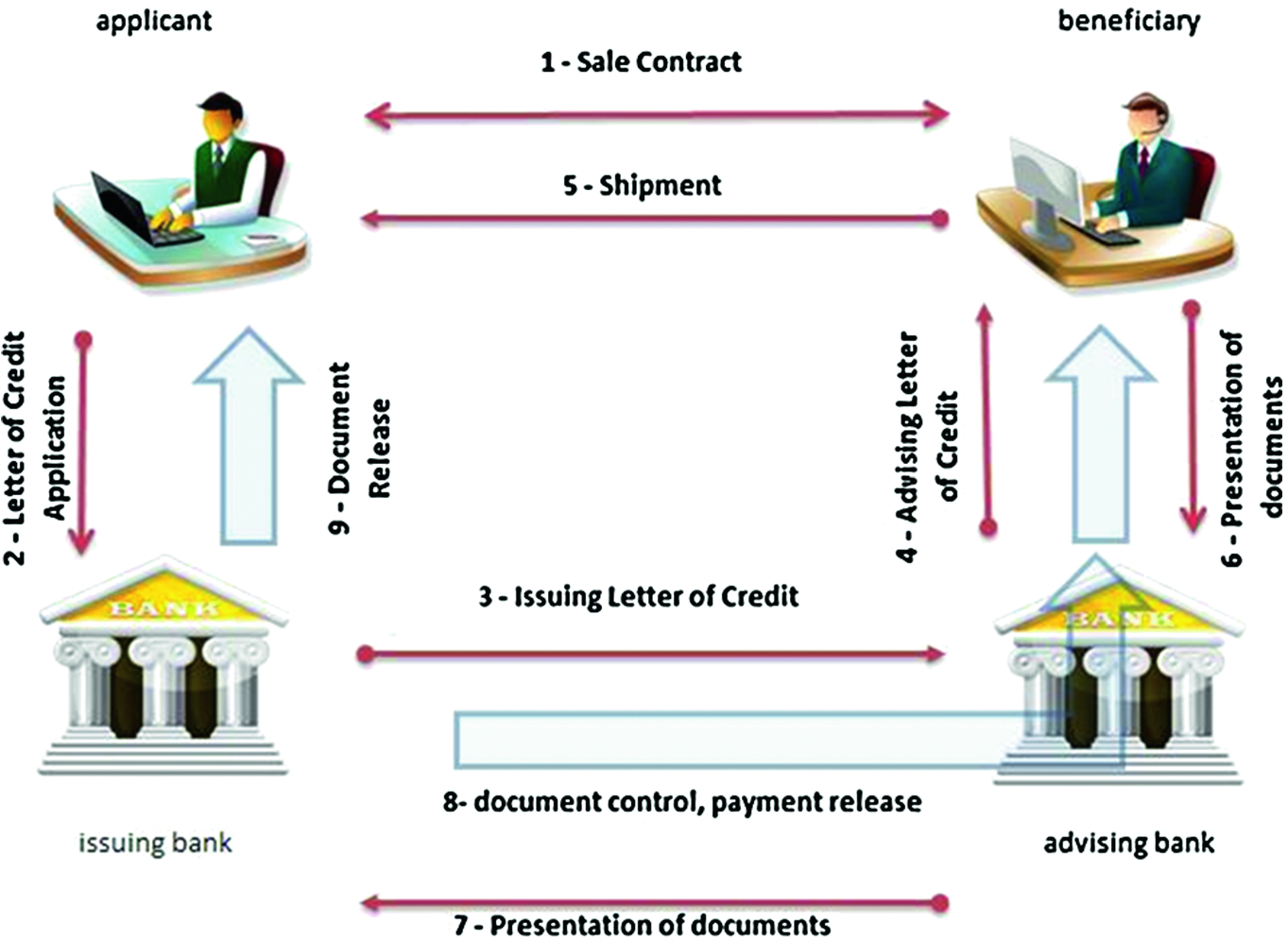 Risk Management in Contract of Islamic Trade Financing