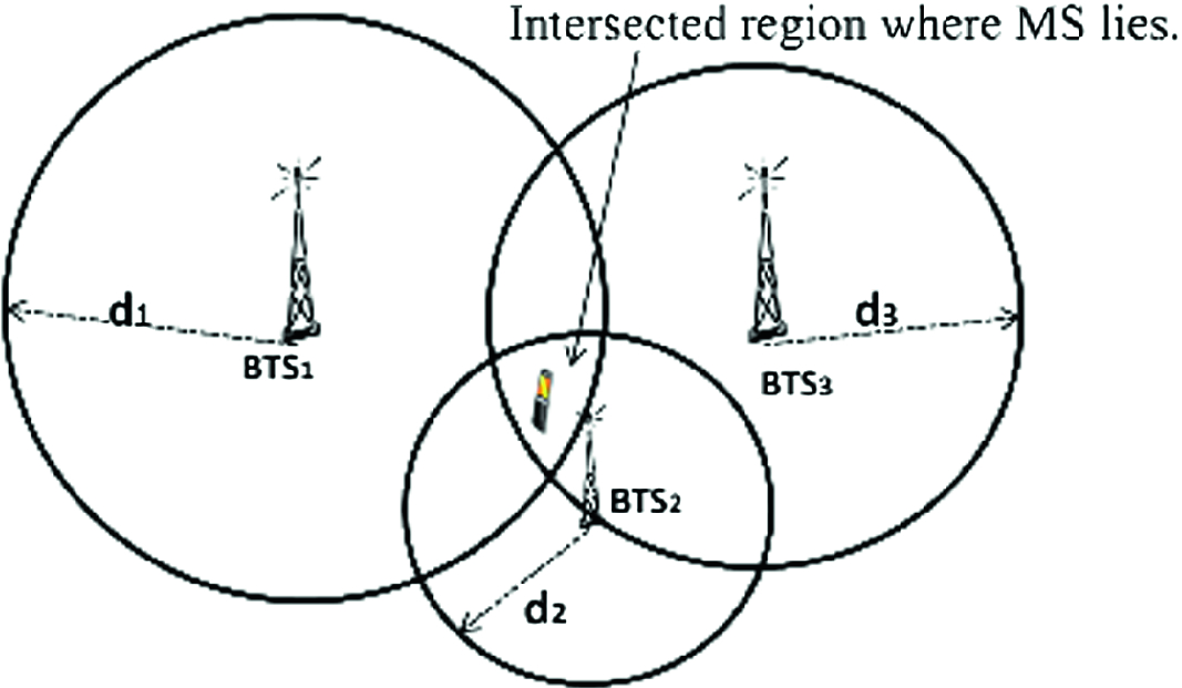 Time of Arrival Positioning with Two and Three BTSs in GSM