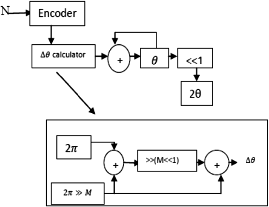 FPGA Realization of Scale-Free CORDIC Algorithm-Based Window