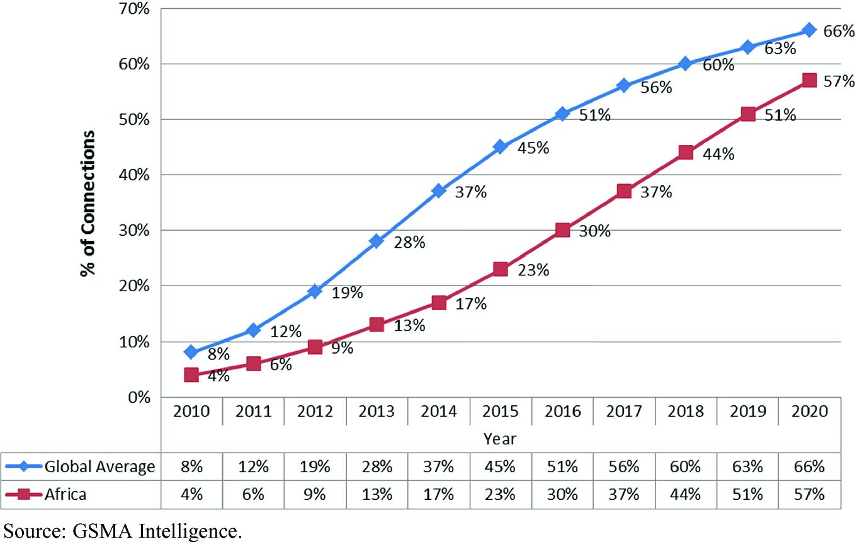 TECNO Mobile's Growth Strategies in Africa   SpringerLink