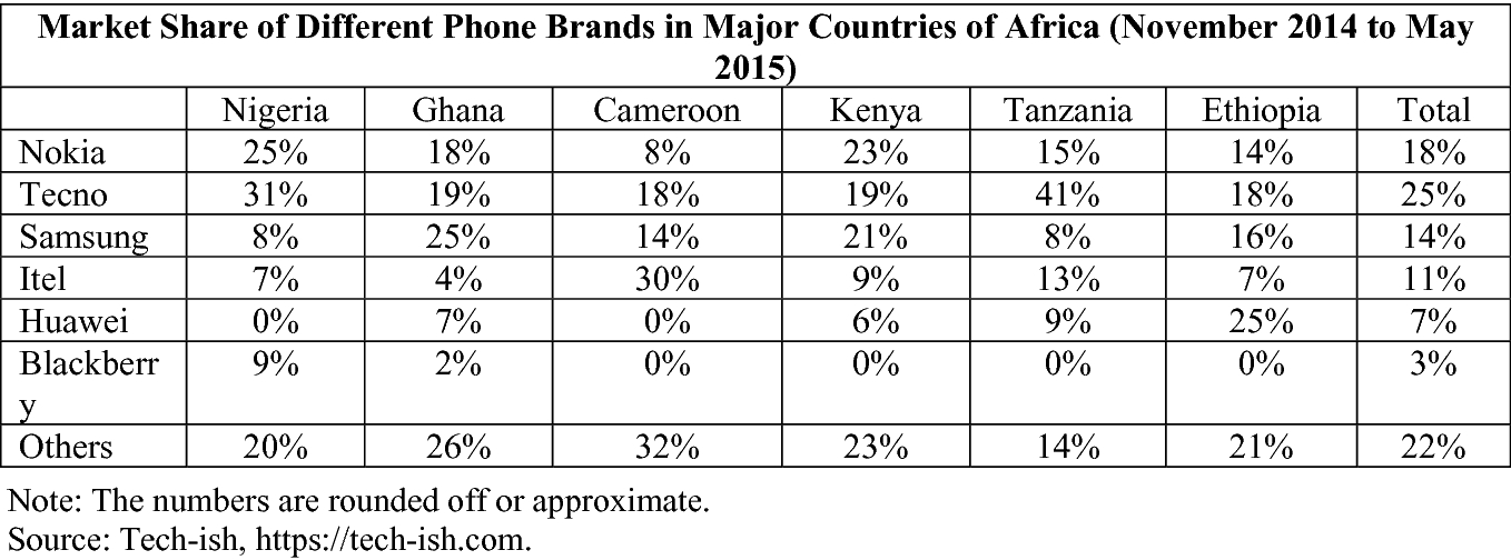 TECNO Mobile's Growth Strategies in Africa | SpringerLink