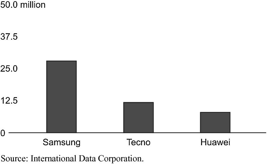 TECNO Mobile's Growth Strategies in Africa | SpringerLink