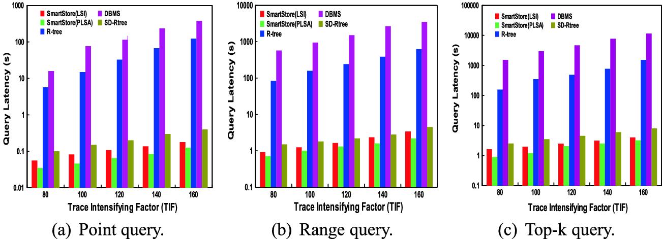 Semantic-Aware Metadata Organization for Exact-Matching Queries