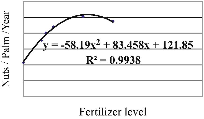 Soil Productivity and Nutrition | SpringerLink