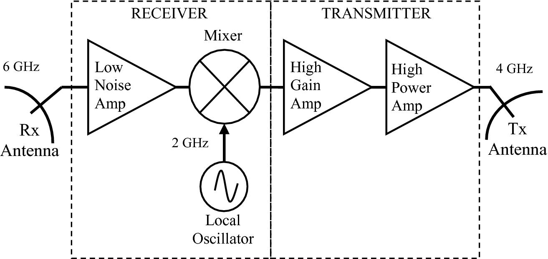 Microwave Solid-State Amplifiers | SpringerLink
