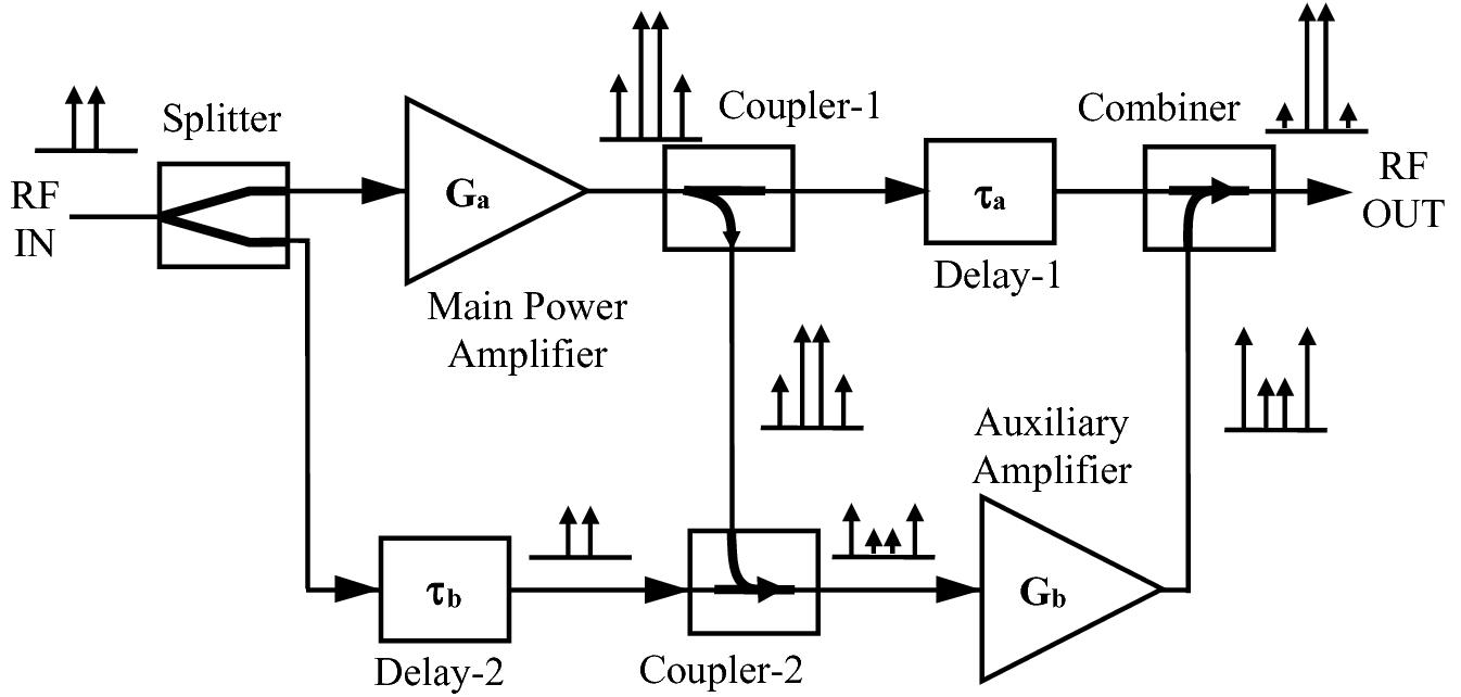 Microwave Linearizers | SpringerLink