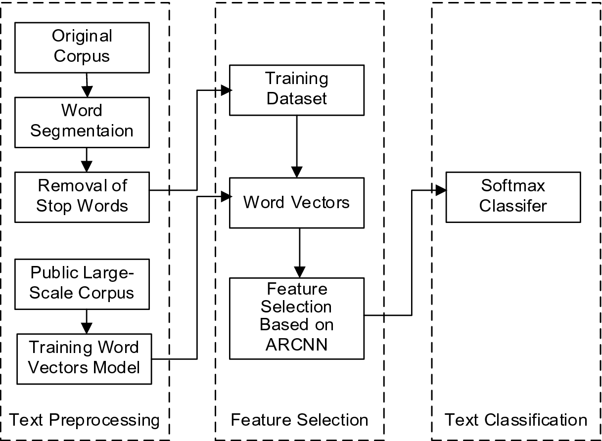 Academic News Text Classification Model Based on Attention