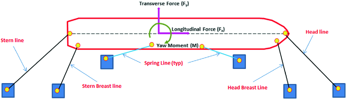 Passing Vessel Effect on Mooring System of a Berthed Ship—A