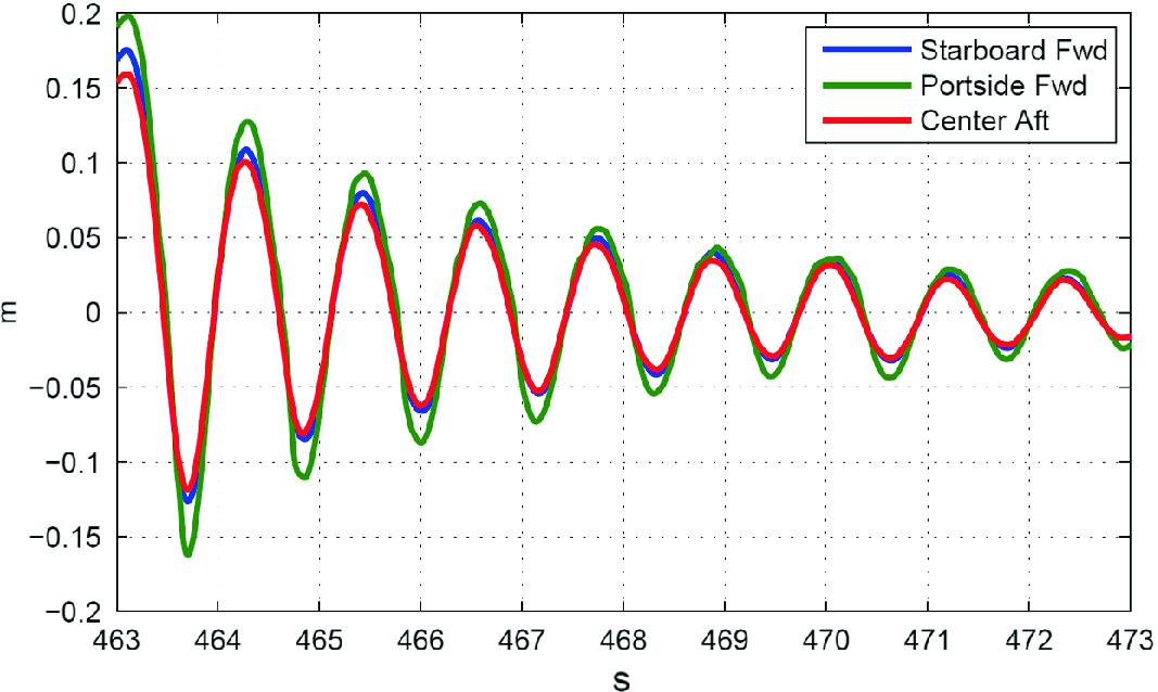 Hydrodynamic Aspects of Turret-Moored FPSOs | SpringerLink