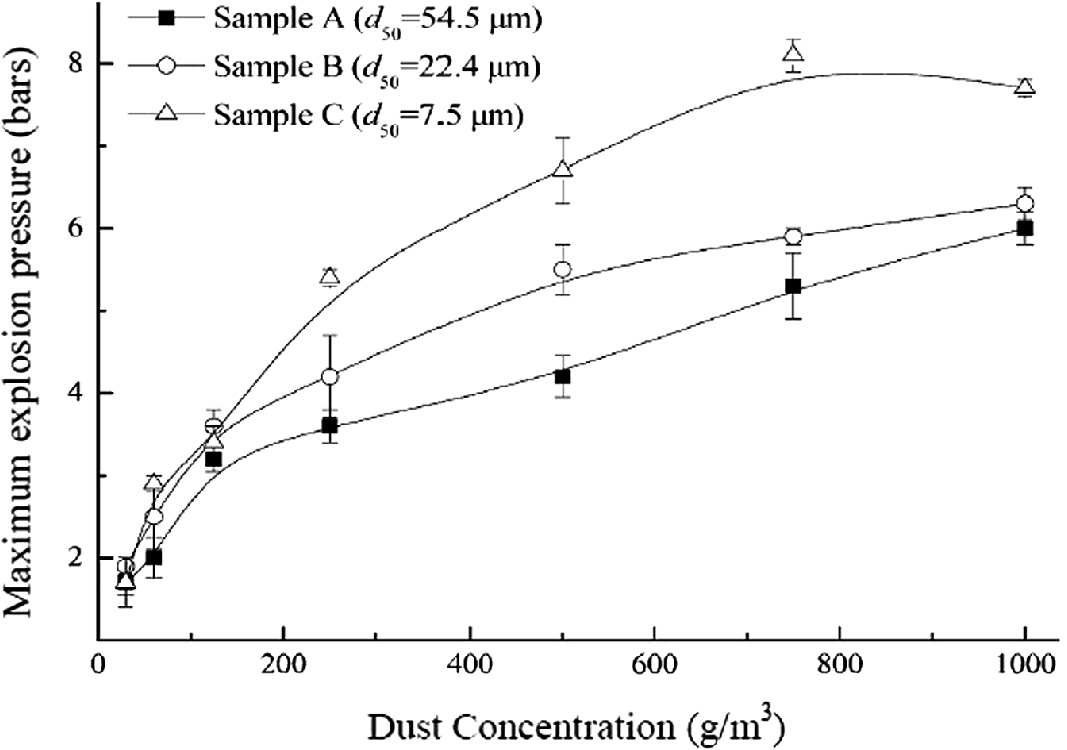 Mathematical Modelling and Analysis of Nano-dust Explosion