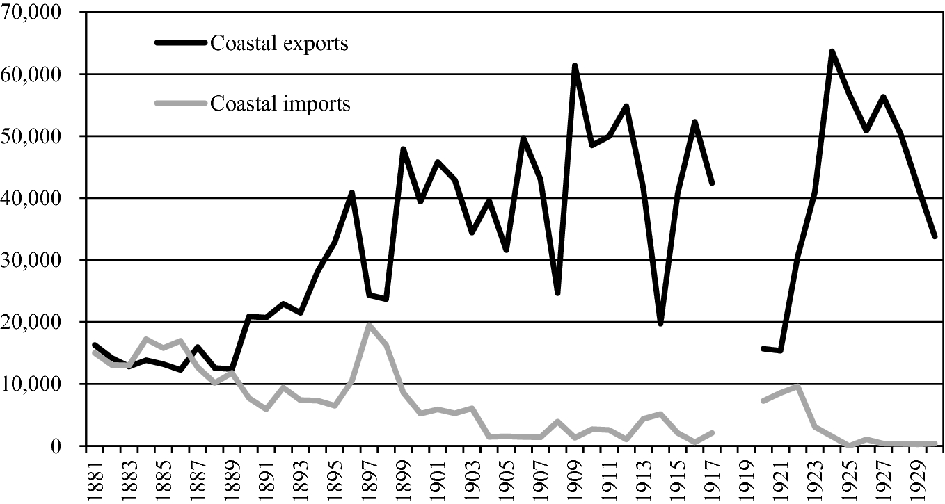 Growth of Regional Trade in Modern Southeast Asia: The Rise