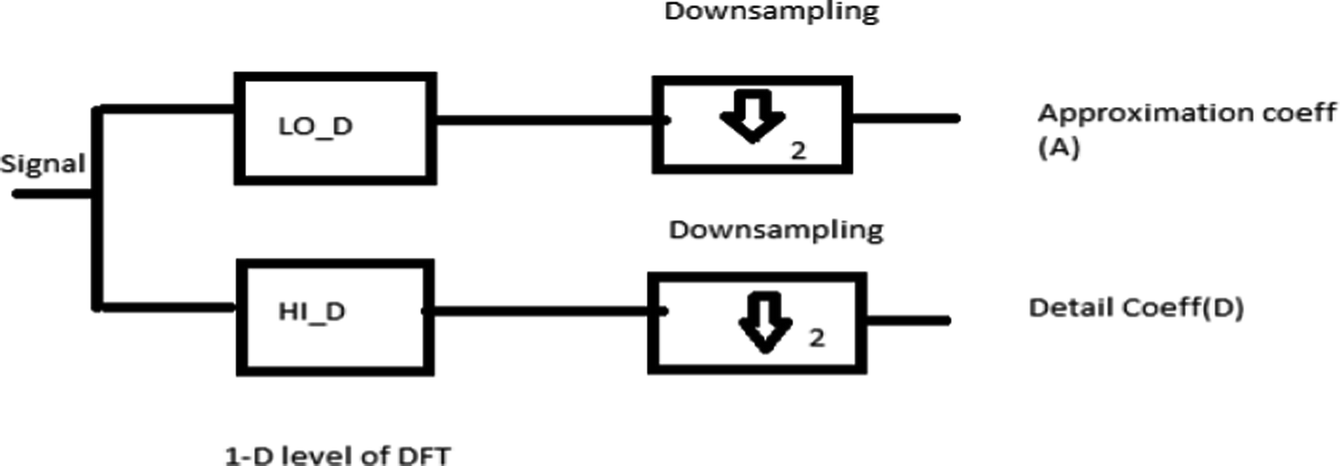 Image Processing by Using Different Types of Discrete