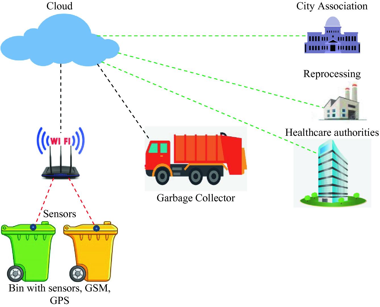 Smart Trash Monitoring and Segregation System Using Emerging