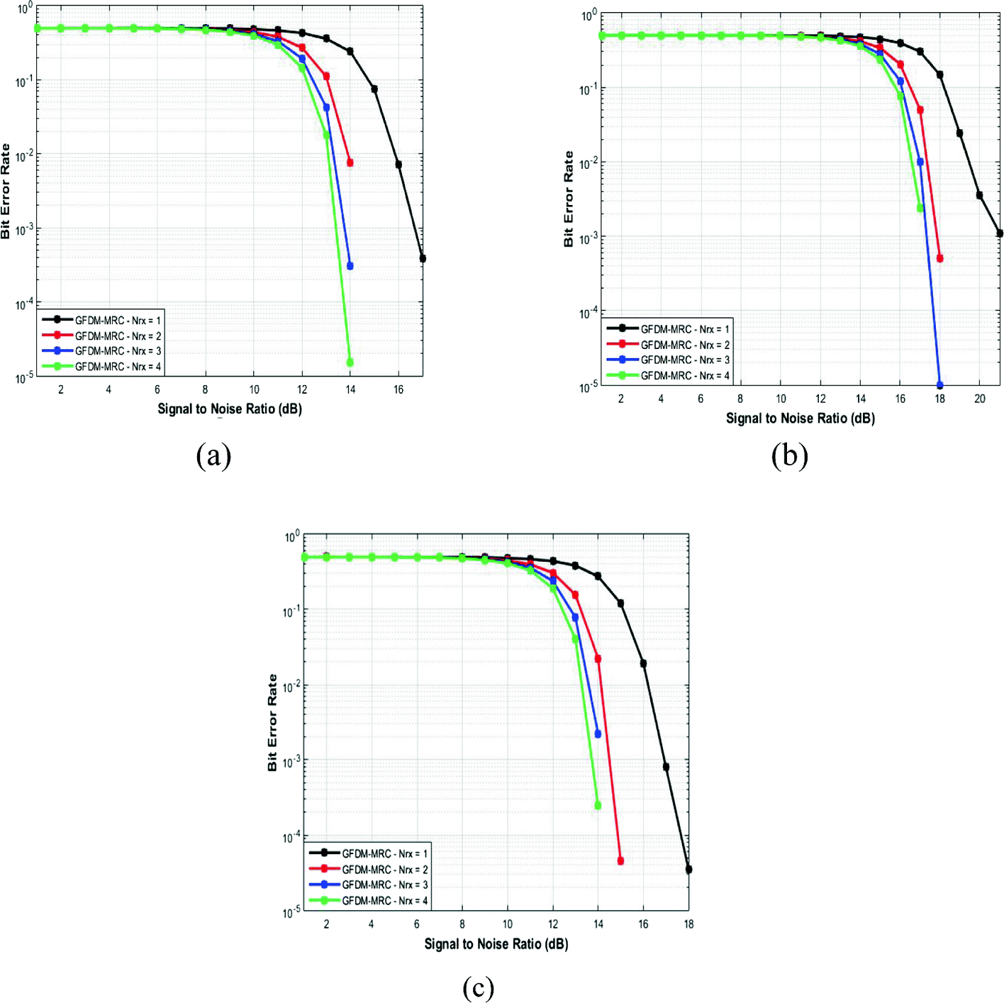 Analysis of the Impact of Diverse Pulse Shaping Filters on