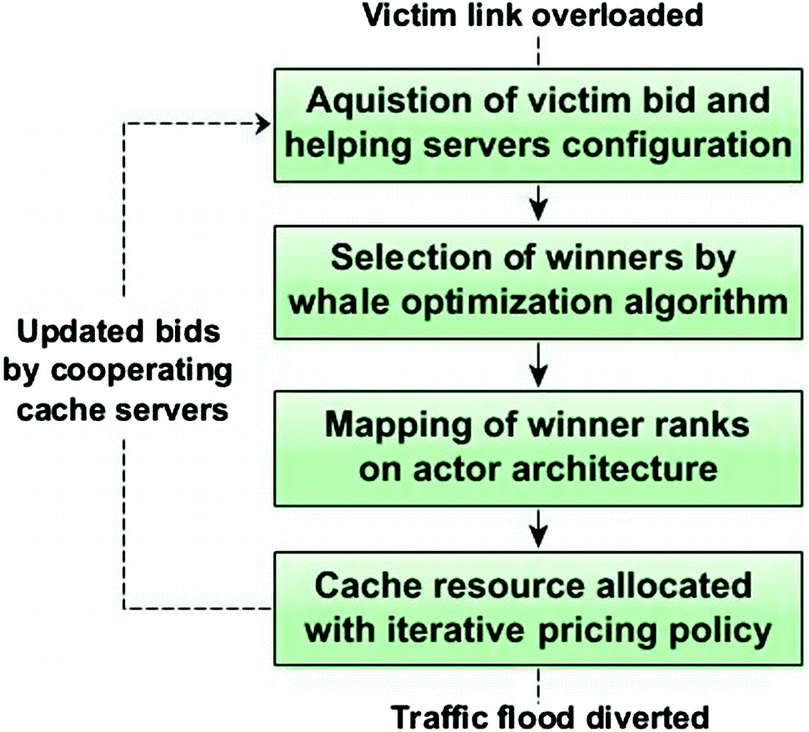 Cooperative Mitigation of DDoS Attacks Using an Optimized Auction