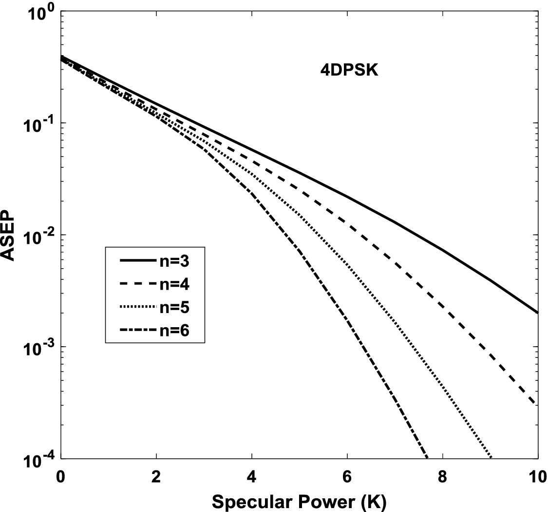 Exact BER for MDPSK and MPSK over Generalized Rician Fading