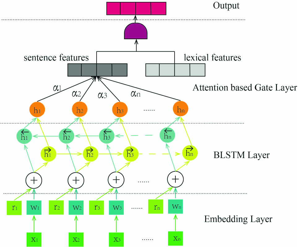 Adversarial Training for Relation Classification with Attention