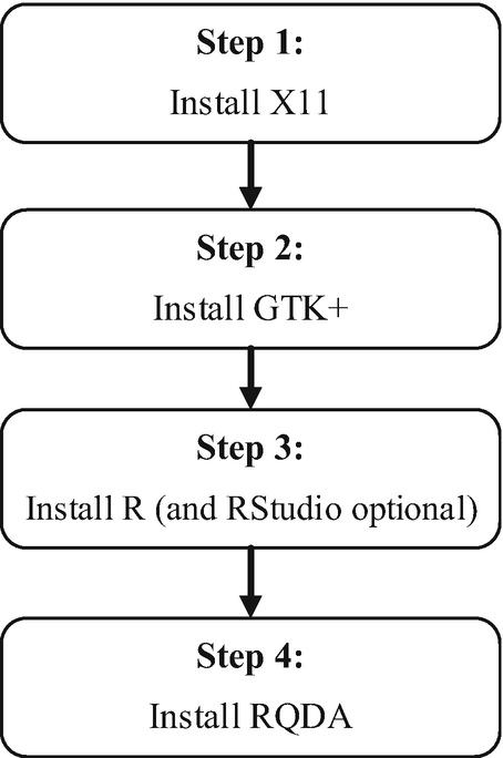 Installing RQDA | SpringerLink