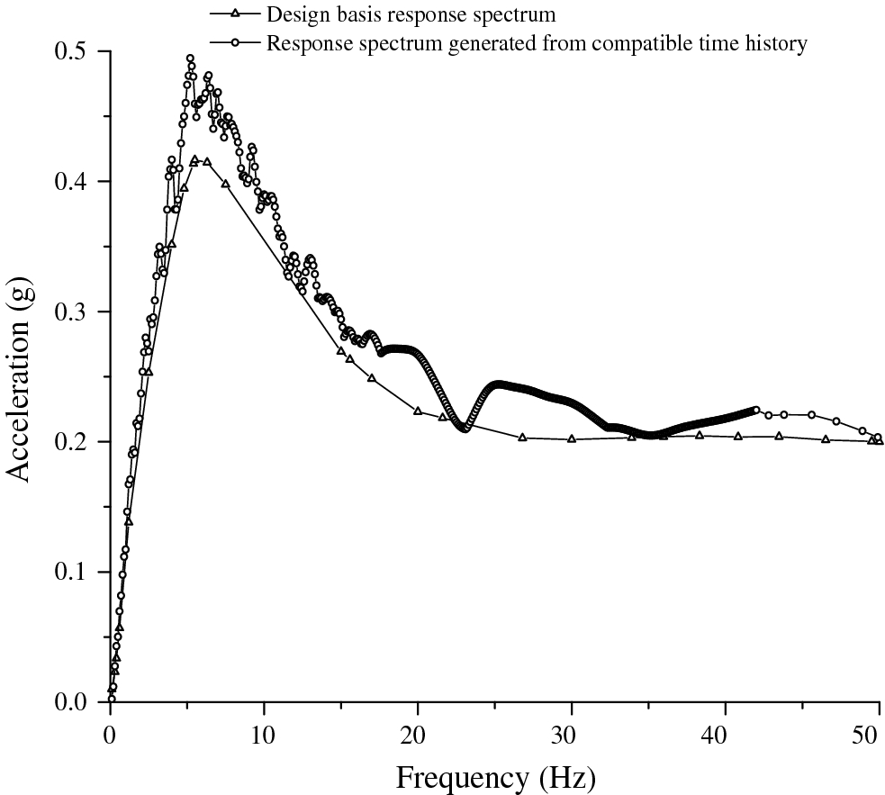 Generation of Floor Response Spectra and Multi-support