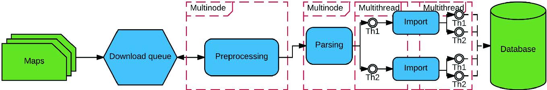Multi-node Approach for Map Data Processing | SpringerLink