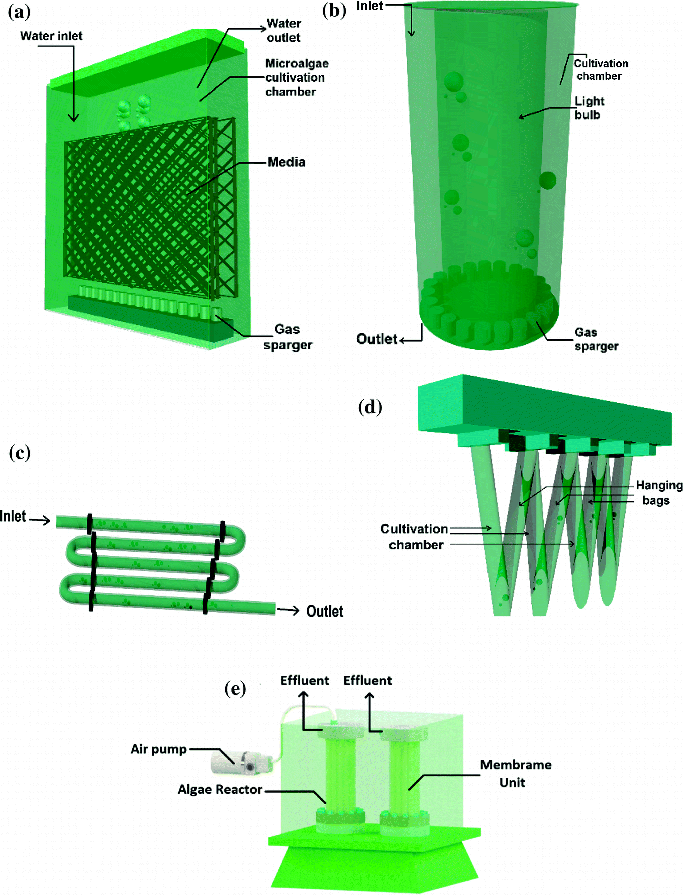 Advances Of Photobioreactors In Wastewater Treatment Engineering Aspects Applications And Future Perspectives Springerlink