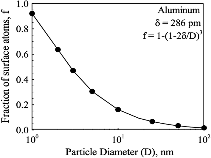 Nano-aluminium as Catalyst in Thermal Decomposition of