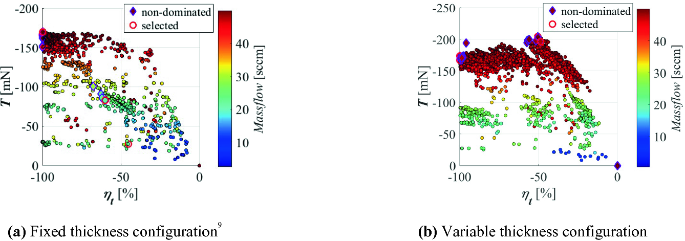 Investigation of Influence of Magnet Thickness on