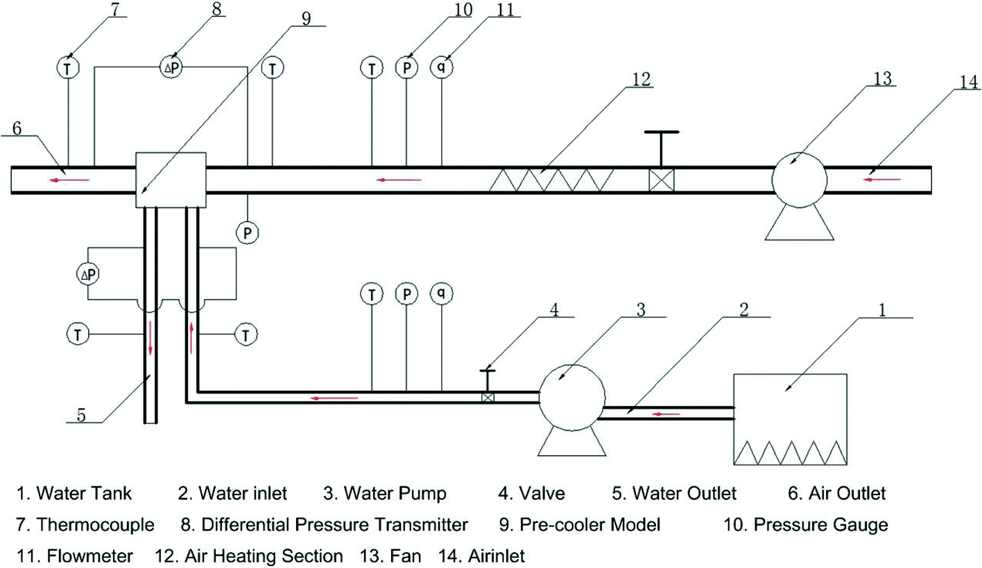 Investigation of the Turboramjet Pre-cooler by Using a Controllable on