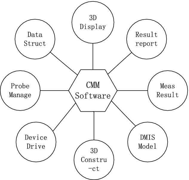 Independent Development and Verification of Coordinate Measuring