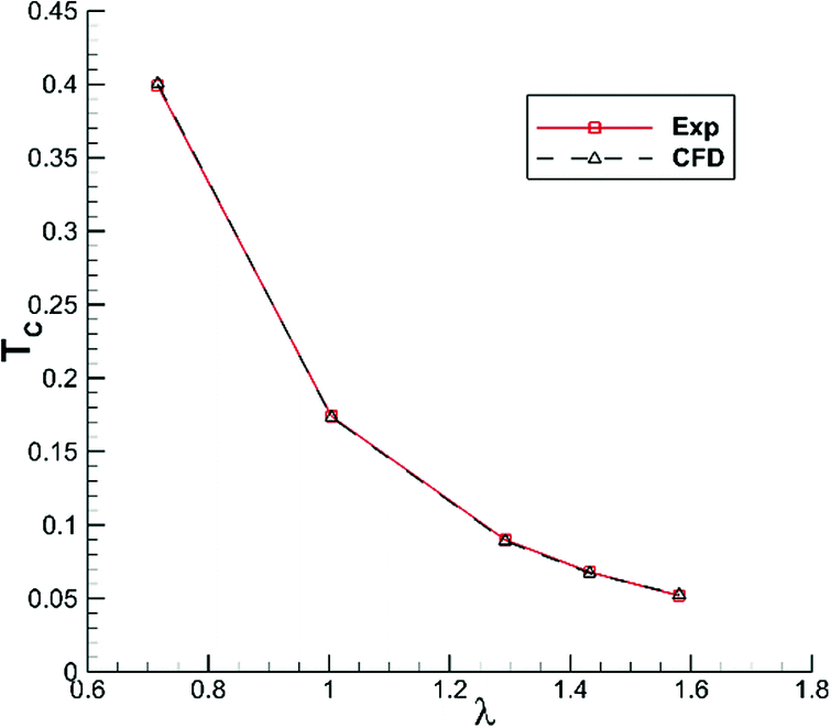 An Improved Tri-linear Interpolation Method for Hybrid