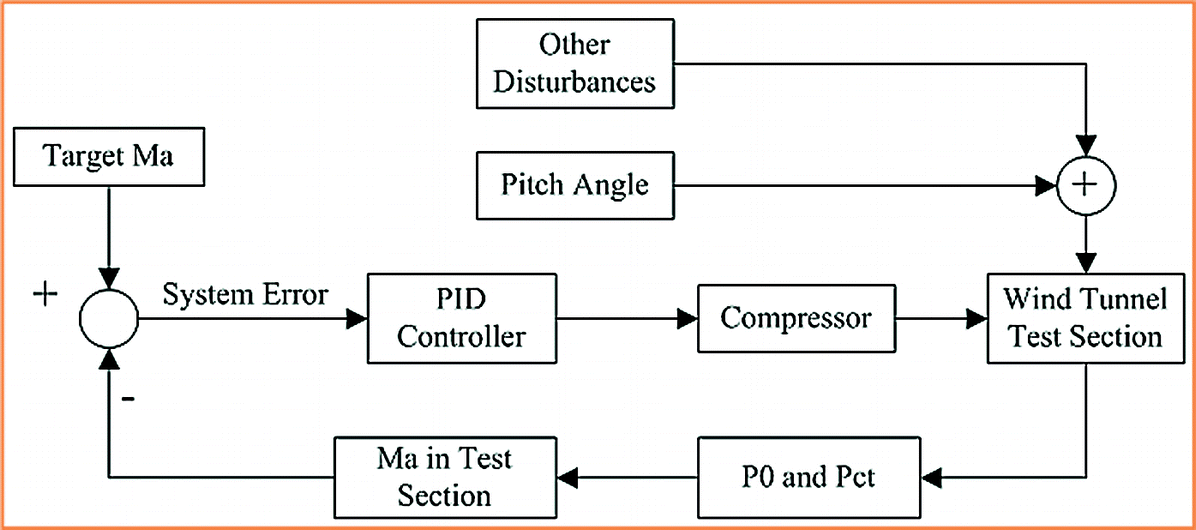 Avic Test Mode Download