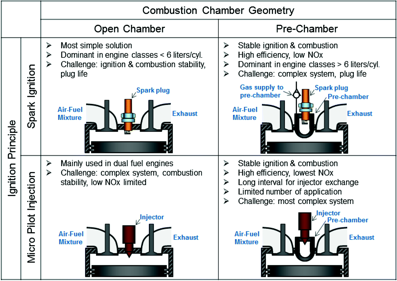 Natural Gas Combustion in Marine Engines: An Operational